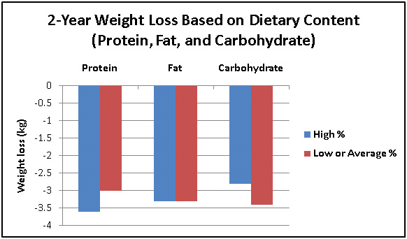 A graph showing 2-year weight loss based on dietary content.