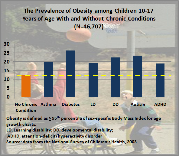 A bar graph showing the prevalence of obesity among children ages 10-17 with and without chronic conditions.