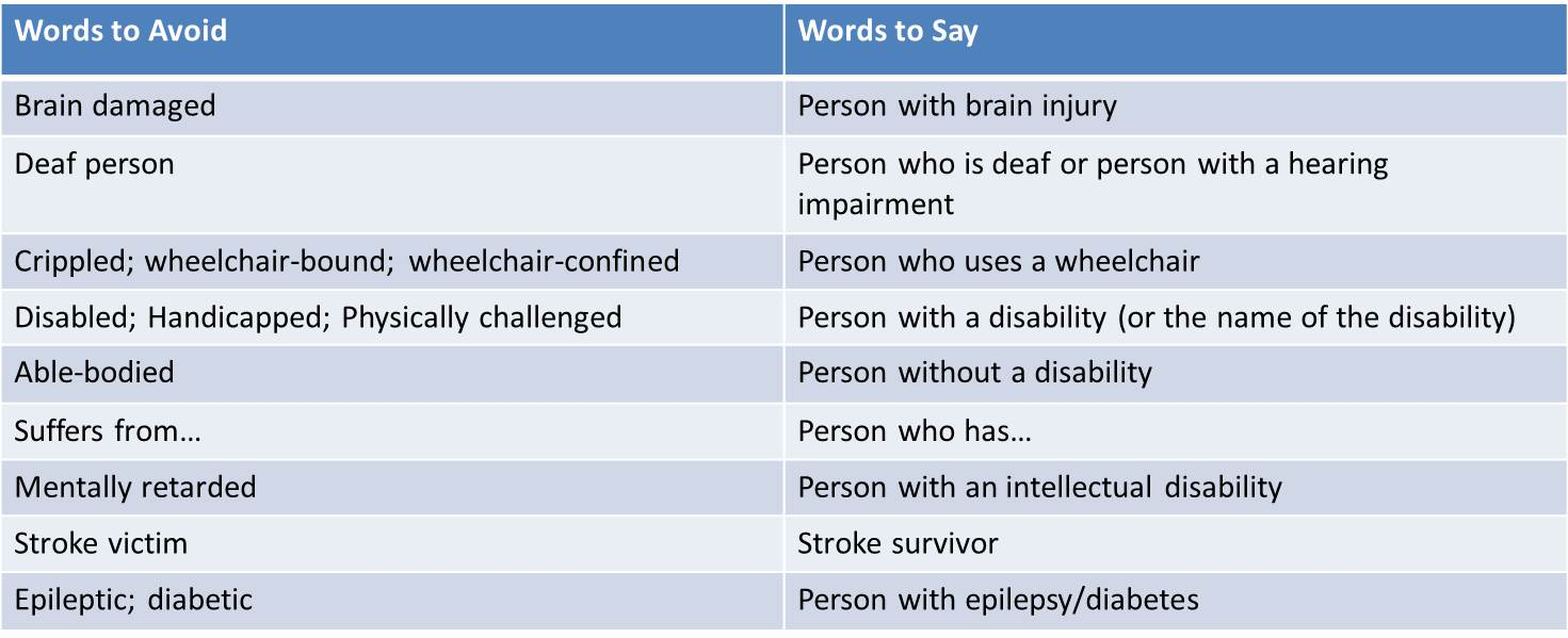 table contains examples of person first language