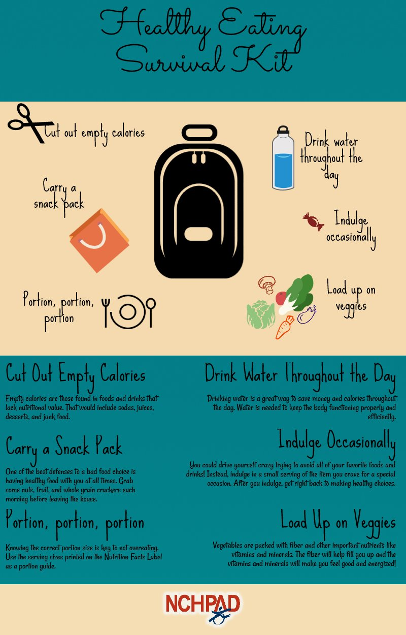 an infographic depicting the healthy eating survival kit (contact NCHPAD for alternate version)