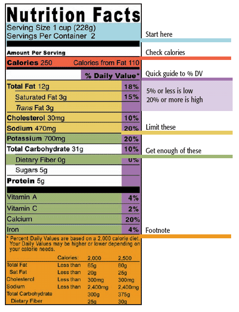 nutrition facts label showing where carbs are