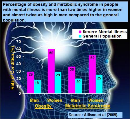 Graph showing the percentage of obesity and metabolic syndrome in people with mental illness is more than two time higher in women and almost twice as high in men compared to the general population